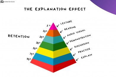The Explanation Effect – Teach what you Learn!