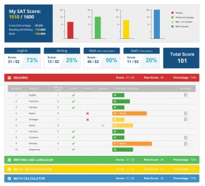 real-time-reports- in onlines assessment solutions